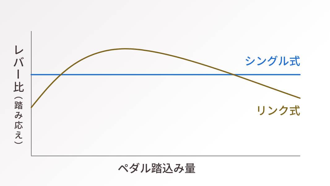シングル式とリンク式の比較